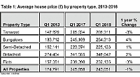 Flat prices have risen by £1,251 a month